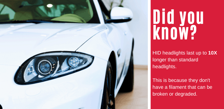 Did you know: HID headlights last up to10X longer than standard headlights. This is because they don't have a filament that can be broken or degraded.