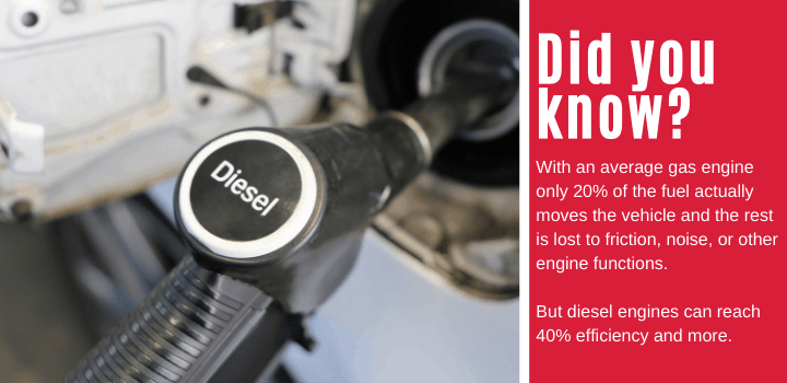 Did you know: With an average gas engine only 20% of the fuel actually moves the vehicle and the rest is lost to friction, noise, or other engine functions. But diesel engines can reach 40% efficiency and more.