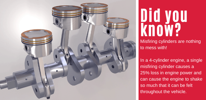 Did you know: Misfiring cylinders are nothing to mess with! In a 4-cylinder engine, a single misfiring cylinder causes a 25% loss in engine power and can cause the engine to shake so much that it can be felt throughout the vehicle.